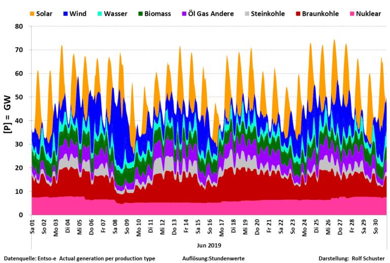 Könnte der spuckende Stromboli sein, ist aber der spritzige Energiecocktail, auf den die deutsche Exportnation baut.